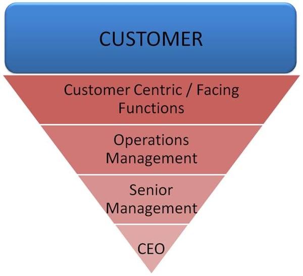 inverted leadership pyramid